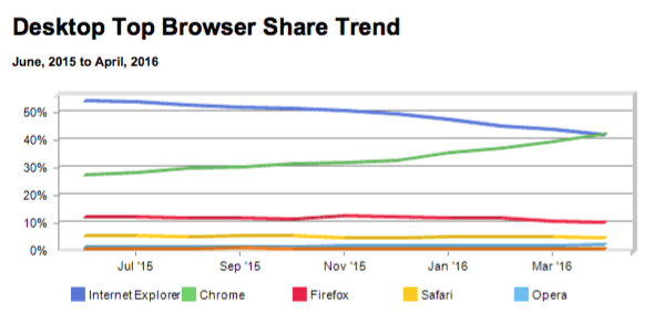 browser-share-chart-590x283